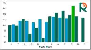 Ritmo dos embarques de carne bovina diminui na terceira semana, mas outubro pode registrar recordes nas exportações