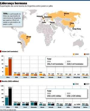 Argentina supera Brasil em vendas de carne bovina para o mercado chinês