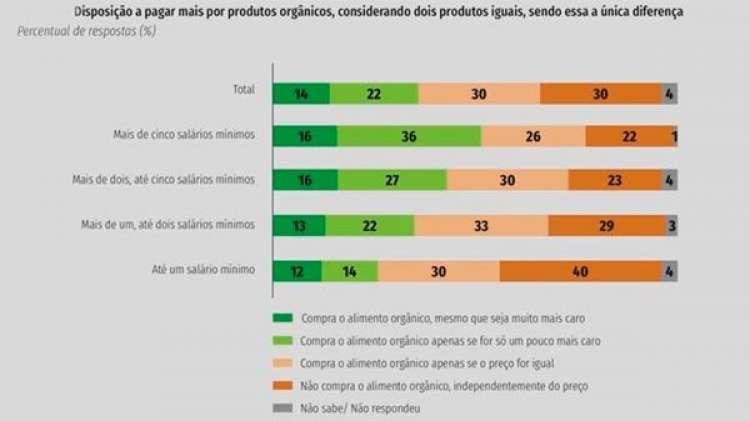 Brasileiro está disposto a pagar mais por orgânicos, indica estudo da CNI
