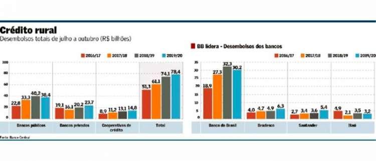 BB perde participação no crédito rural