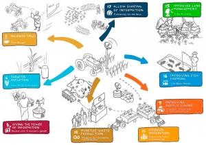 A transformação digital impulsiona o futuro sustentável da agricultura